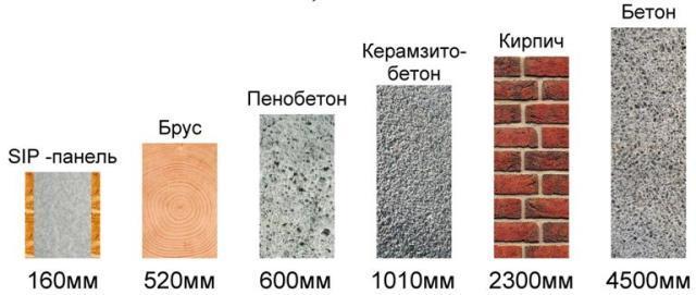 SIP-панели- характеристики и преимущества материала