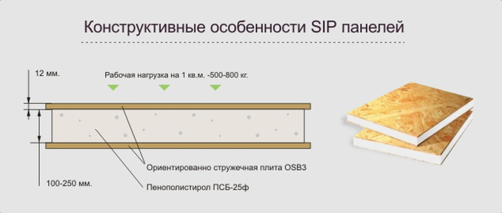 Технология производства SIP-панелей