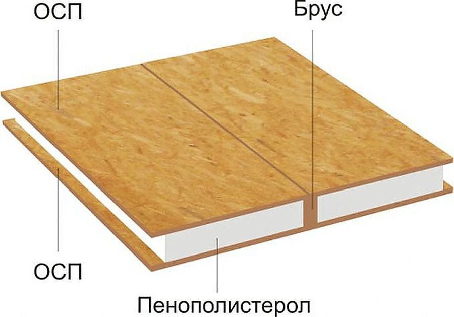Технология производства SIP-панелей 2