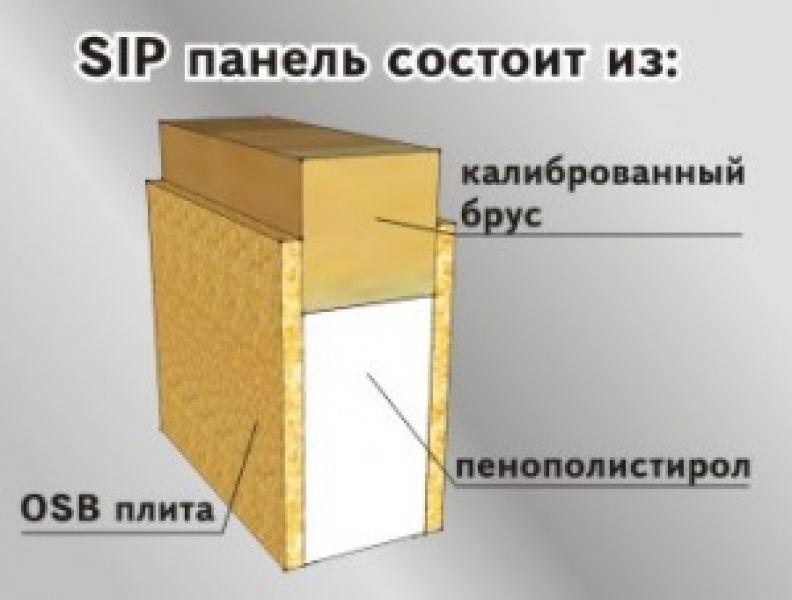 Технология производства SIP-панелей 3