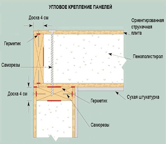 Технология производства SIP-панелей 4